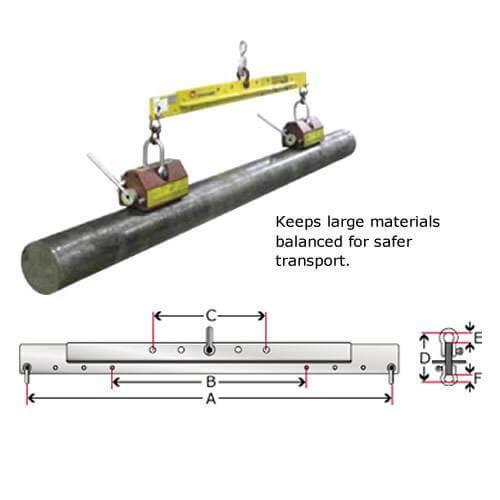 Lifting Magnets - EZ Lift Lifting Magnet Diagram